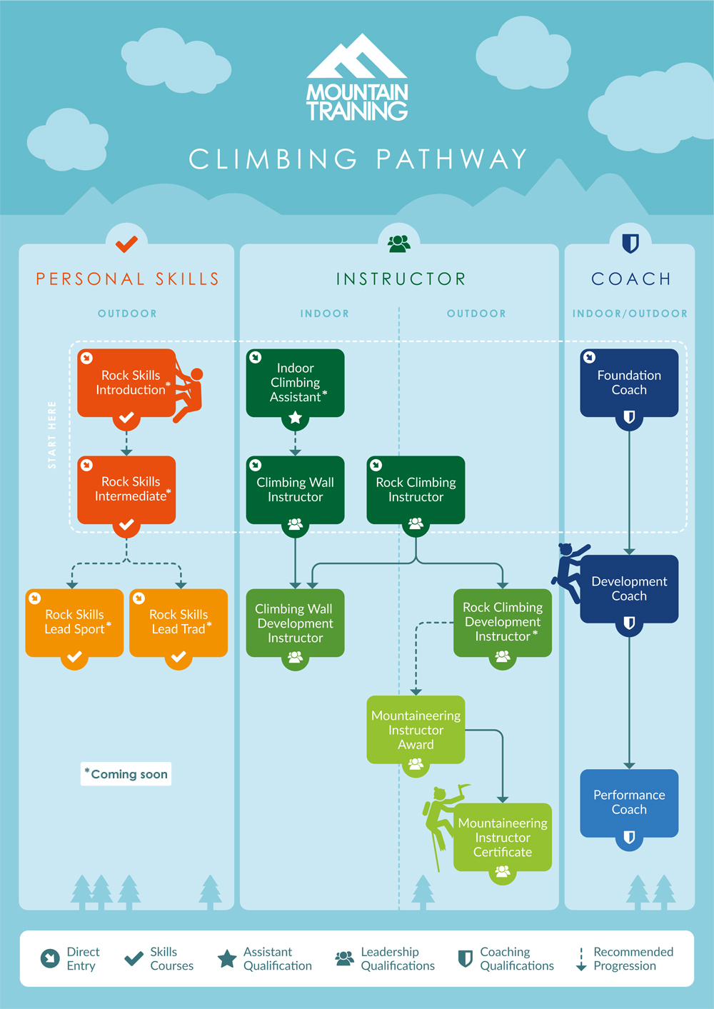 climbing instructor infographic